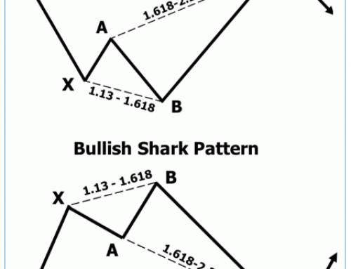 Shark, Cypher and Nen Star harmonic patterns