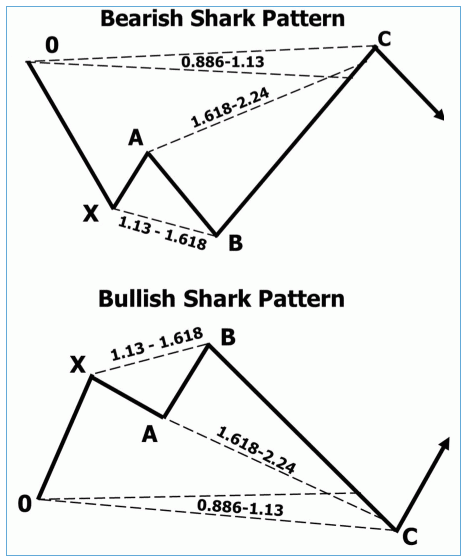 Examaples of Shark harmonic patterns