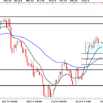 Technical correction in the market
