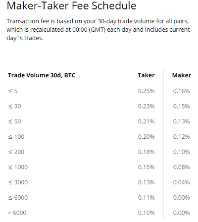 Trading fees of Cex.io