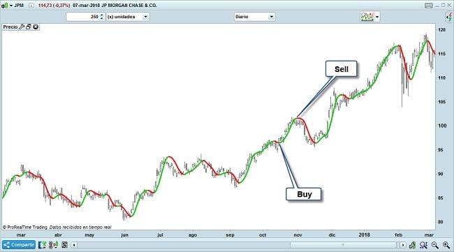 Hull moving average trading