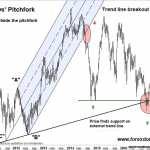 Andrews' Pitchfork - Definition and Rules of Using