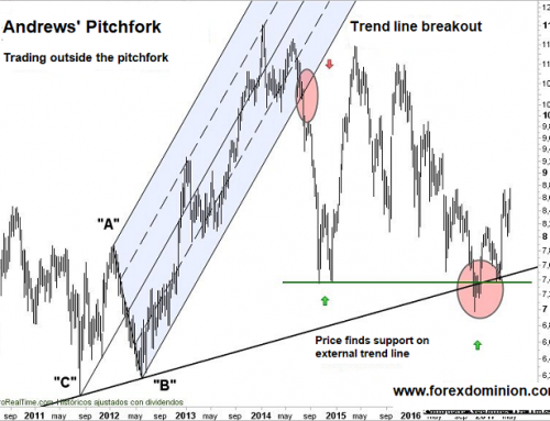 Andrews' Pitchfork – Definition and Rules of Using