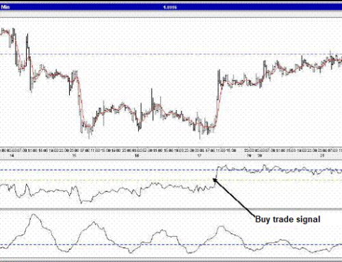Trading System with RSI Oscillator and ATR Indicator