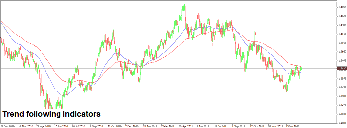 Forex Trend Following Indicators