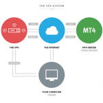 New VPS Service of the Broker XM