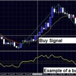 Price Reversal Trading System with ZigZag and RSI Indicators