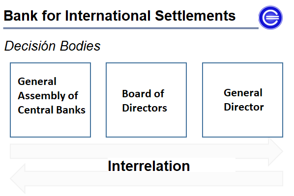 Bank International of Payments organization