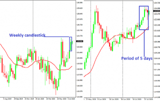 Weekly-daily chart of EUR/JPY