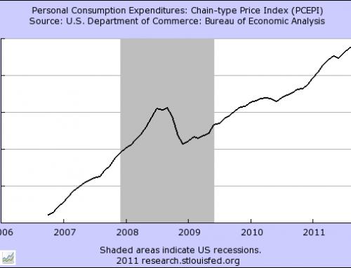 Personal Income and Consumption Index Indicator
