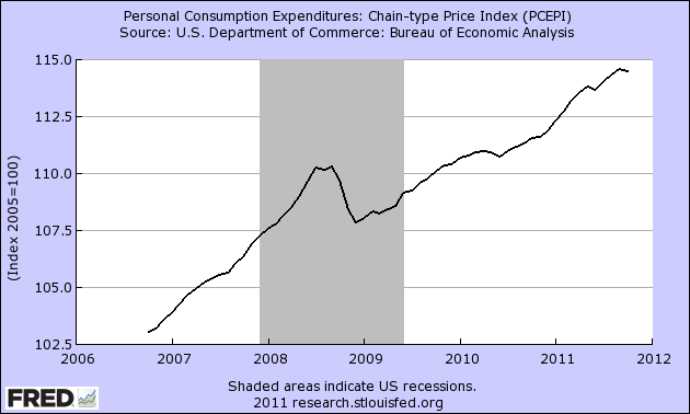 Personal Income Consumption Index