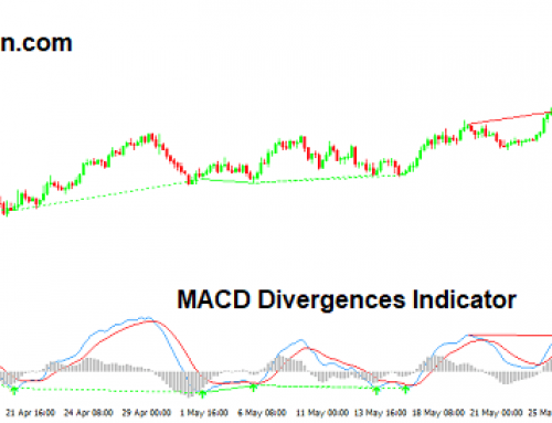 MACD Divergence Indicator for Metatrader 4