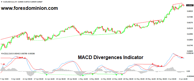 MACD Divergences Indicator