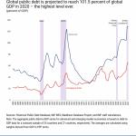 COVID-19 Crisis Triggers Global Debt