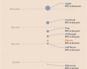 Bitcoin compared with Facebook, VISA and Apple