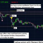 Fibonacci Retracement Trading System For Forex