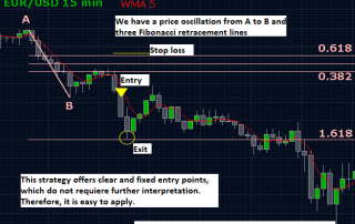 Fibonacci sell trade example