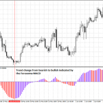 Modified Indicator Forexorama - MACD For MT4