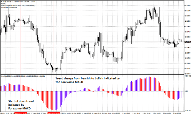 Example of Forexoma indicator
