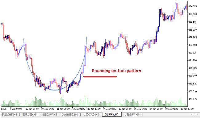 Rounding bottom pattern