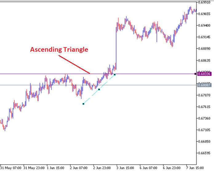 Triangles as trend continuation patterns