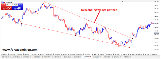 Example of descending wedge pattern (trend continuation patterns)