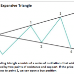 Expanding Triangle - How to trade with this price pattern?