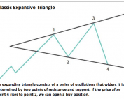 Expanding triangle price pattern