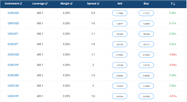 Forex variable spreads of Avatrade