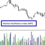 Market Facilitation Index (MFI) Indicator - Interpretation & Signals