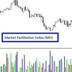 Market Facilitation Index (MFI) Indicator - Interpretation & Signals