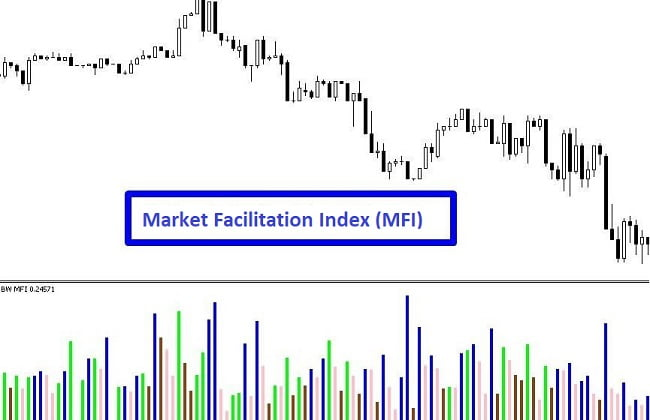 Market Facilitation Index indicator