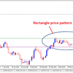 Trend Continuation Patterns in Technical Analysis