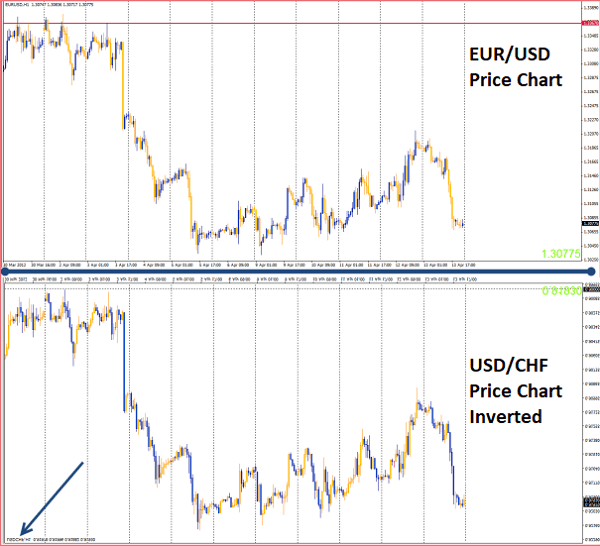 EUR/USD and USD/CHF inverted correlation