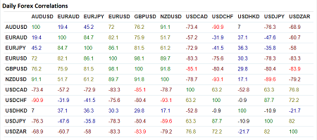 Forex Correlations Table