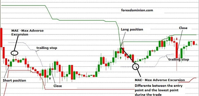 MAE example in short and long trade