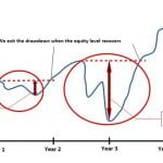 How to Measure a Trading System? - Ratios to assess your performance and risk