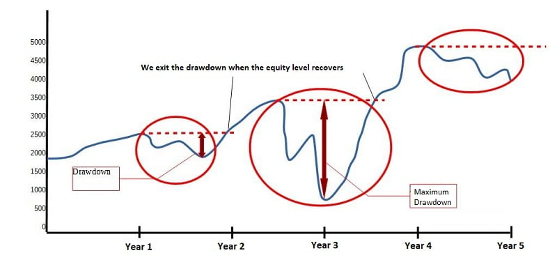 Example of equity drawdown