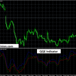 Free QQE Indicator for Metatrader 4