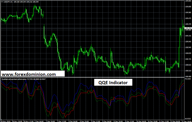 QQE Indicator for MT4