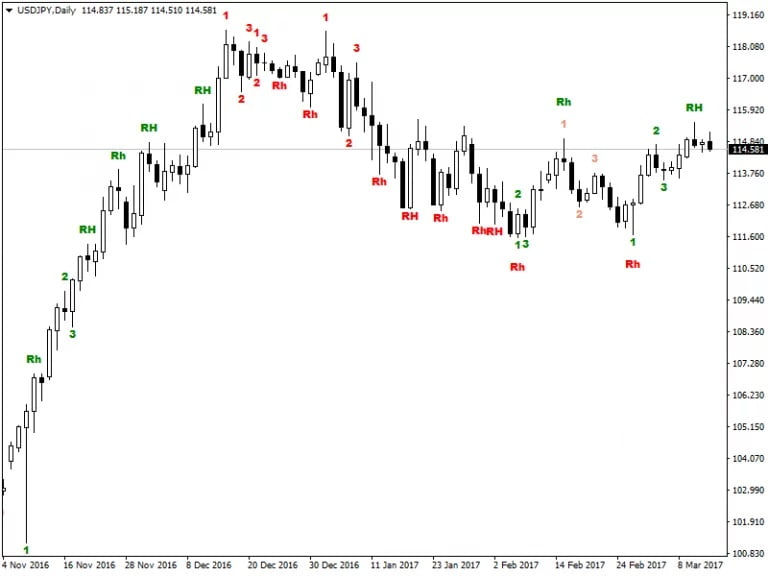 123 pattern indicator for MT4