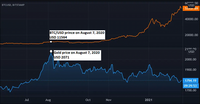 Gold price vs BTC price