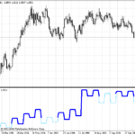 Kagi Chart Indicator for Metatrader 4
