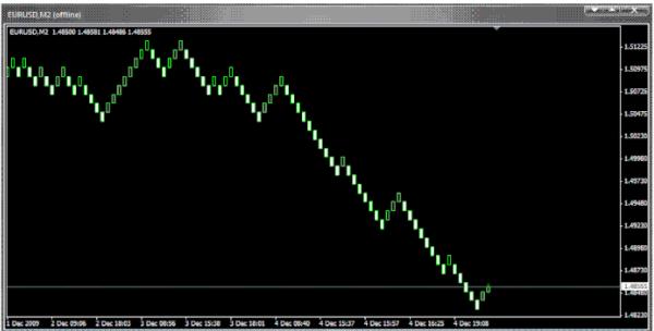 Renko chart MT4