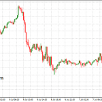 Indicator of Balance of Forces Between Buyers and Sellers in All Time Frames for MT4
